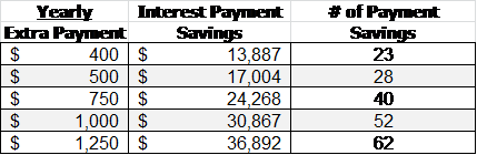 Yearly Extra Payment
